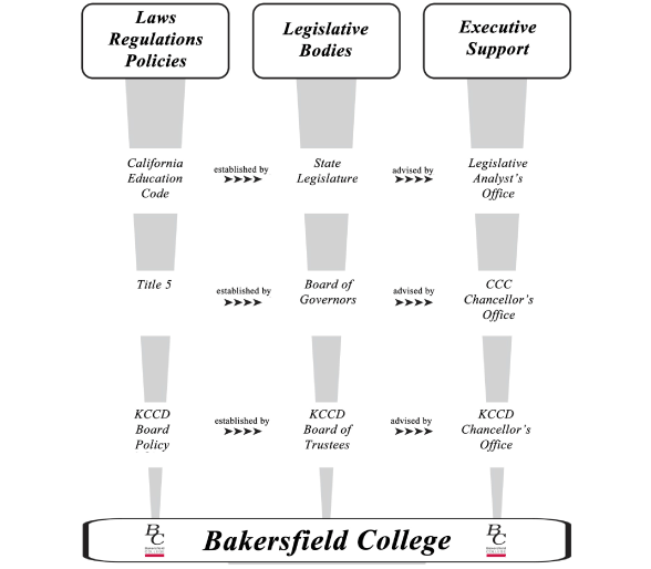 Bakersfield College Decision-Making Document: Consultation Chart