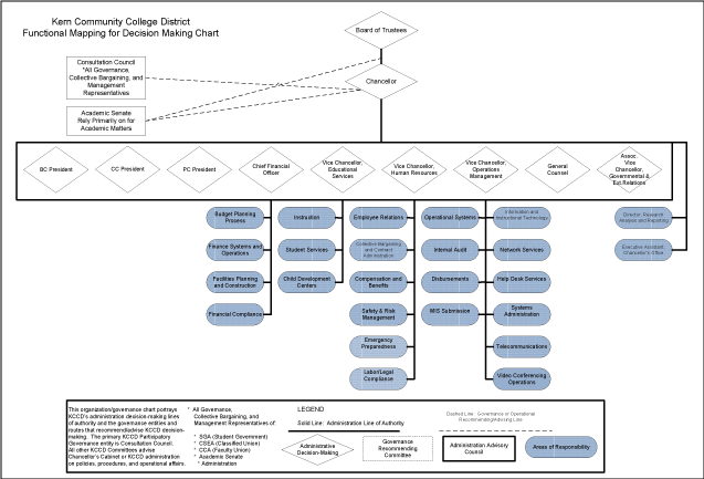 KCCD's Functional Organization Chart (select image to view PDF)